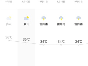 高温黄色预警:预计未来3天寻乌气温将高达35℃以上,请注意做好防暑降温及防火、防溺水工作!