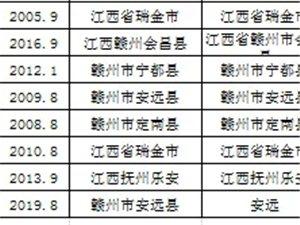 公示:寻乌县非寻乌籍教师认定公示名单(附明细表)