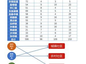 商河县统筹村庄规划布局建设实施乡村振兴战略工作推进方案