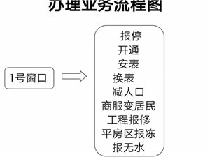 多元水务各项业务办理流程图