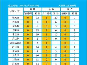 大悟�h疫情防控日�螅ㄍ�螅�(2月26日)