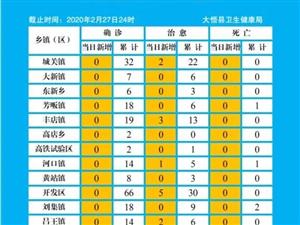 大悟�h疫情防控日�螅ㄍ�螅�(2月27日)