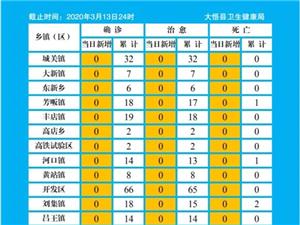 大悟�h疫情防控日�螅ㄍ�螅�(3月13日)