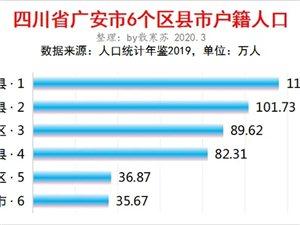 广安市6个区县户籍人口排行表