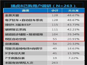 奇瑞瑞虎8重庆特供版加量不加价