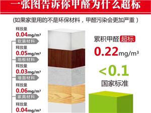 万鼎环保:新房装修都用的环保材料,甲醛还会超标吗?