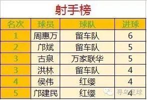 寻乌县第四届五人制足球联赛(万家联华3:3战平红缨)14日战报