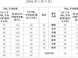安徽16个地级市空气质量排名 来看看六安排第几?