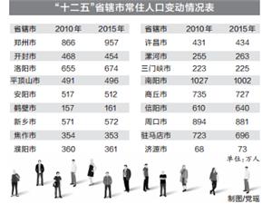 十二五河南人口�l展�蟾娉�t;出省人口比重下降