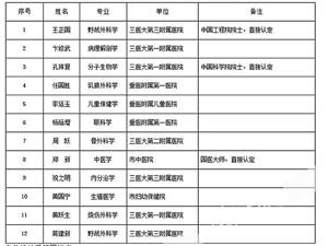 重庆市首席医学专家名单公布;来看看都有谁