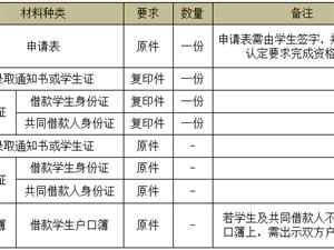 大学生们,白沙县2019年生源地信用助学贷款办理时间公布了!