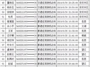 实名曝光!桐城一周酒驾名单(6.24-6.30)