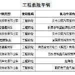 汉中工程抢险车辆违法行为曝光