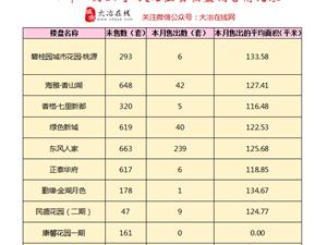 2019年7月上旬大冶主要楼盘销售情况表