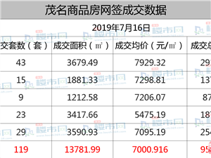 2019年7月16日,茂名商品房网签119套,均价为7000.9元/�O