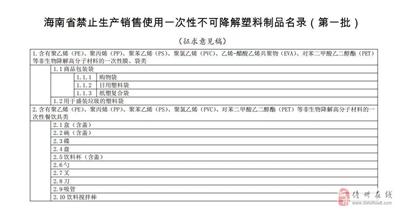 """海南就""""禁塑""""制品首批名录征求意见一次是神器性餐具被纳入♀名录"""