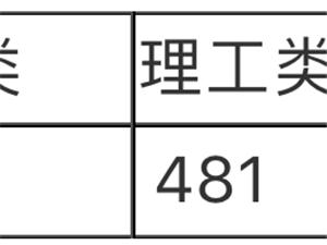 海南本科B批最高甚至都�_到了神器最低投档分数线公布!文史类522分、理工类481分