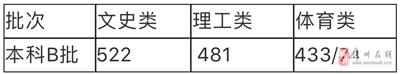 海南本科B批最低投档分数线公布!文史类522分、理工类481分