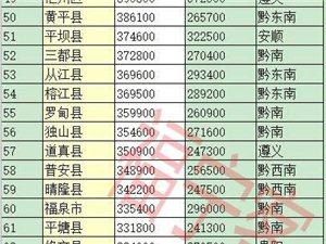 贵州省88个县级行政区人口排名