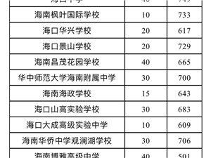 海南公布中招第二批学校投档分数线民办高中公费生700分以上学校有7所