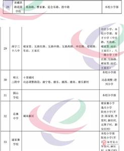 2019年西宁市城区小学升初中学区划分结果