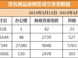 房产周报丨2019年第33周茂名楼市销量数据周报