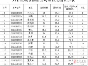 六合区粮食购销公司综合成绩公示表