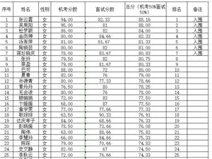 六合区综合治税办公室综合成绩公示表
