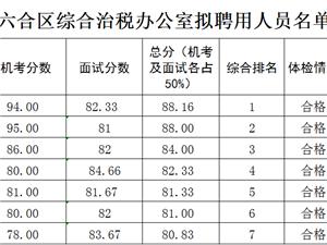 六合综合治税办公室拟聘用人员名单公示