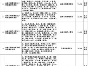 中央拨款3000多万,为滑县农村修路!有恁村吗?