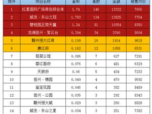 2019年6月南康�^各�潜P�A(�N)售�浒概判邪�