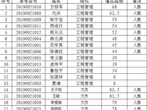竹镇新市镇建设投资公司工程管理、文员笔试成绩公示