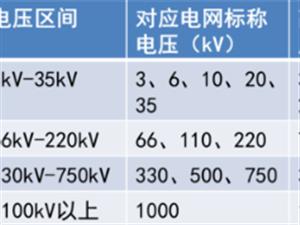 ?#20146;?#21183;,为什么要划分电压等级?