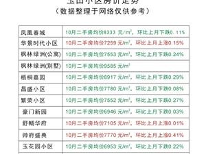 玉田10月房�a���(�H供�⒖迹�
