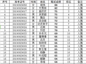 南京市六合生态环境局公开招聘工作人员笔试成绩公示