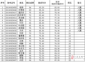六合区环保局工作人员综合成绩公示