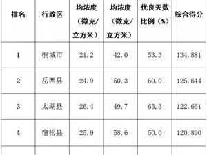 最新!安庆9月份环境空气质量考核桐城排名..