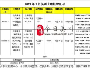 2019年9月吴川土地挂牌情况-――今日吴川・房产网