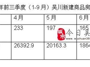 9月吴川住宅商品房总计成交645套,成交量创2019年新高