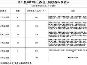 博兴县2019年公办幼儿园收费标准公示,顺便看看你家娃幼儿园在什么级别