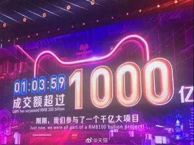1小时3分59秒破1000亿!