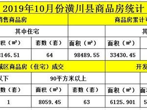 潢川县2019年11月份房地产市场报道!了解楼盘销售、房价走势预售情况