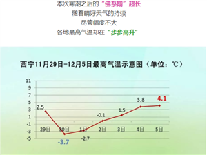 -32.9℃!青海多地最低����新低!