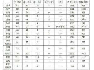 济南最新学校规划!46棋牌规划233所幼儿园、68所小学、14所初中