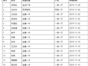 金寨县2019年11月份公租房退租对象信息公开