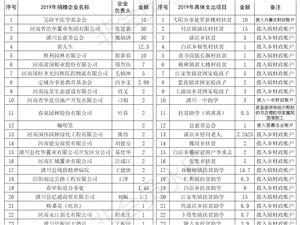 潢川县企业扶贫协会2019年捐赠收支公示情况说明