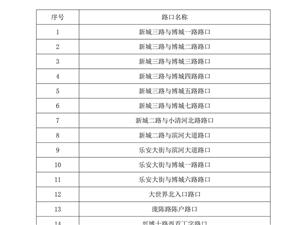 博兴县关于新增交通技术监控设备的公示