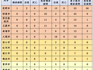 好消息!云南4州市清零,15州市零新增!