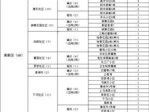 大冶市新冠肺炎最新疫情(2月20日)
