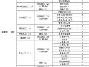 大冶市新冠肺炎最新疫情(2月21日)